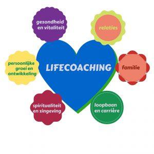 LIFE COACHING is....