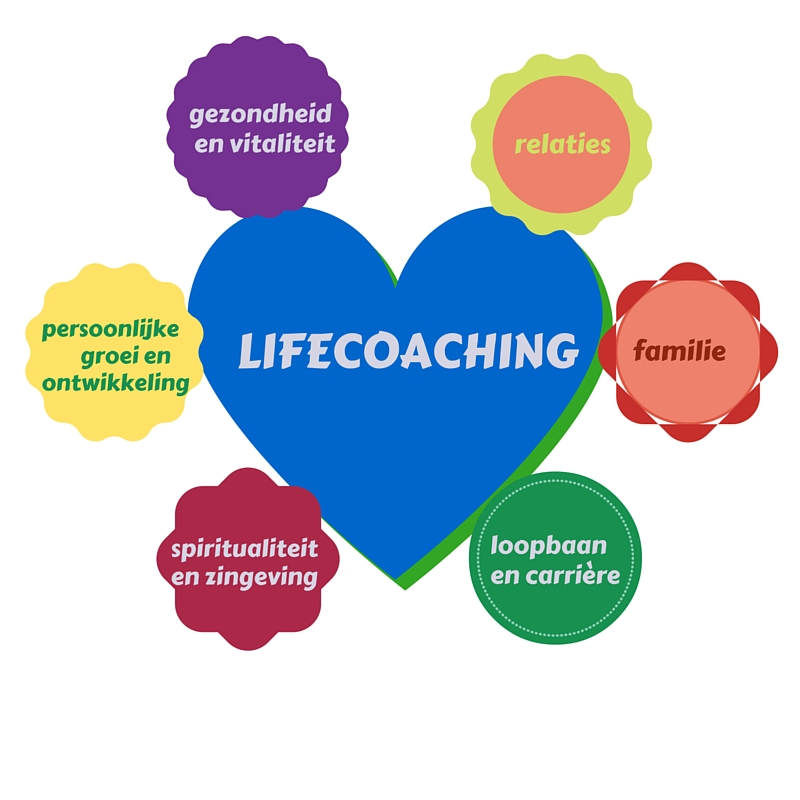 LIFE COACHING is....