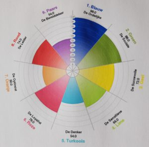 balans kleurentest SchipperLifeCoaching